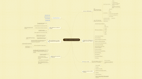 Mind Map: Nucleic Acids Research Database