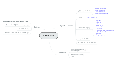 Mind Map: Curso WEB