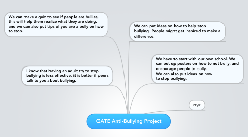 Mind Map: GATE Anti-Bullying Project