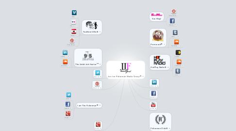 Mind Map: Jon Jon Fisherman Media Group®