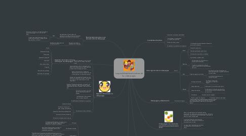Mind Map: Las posibilidades educativas de los videojuegos.