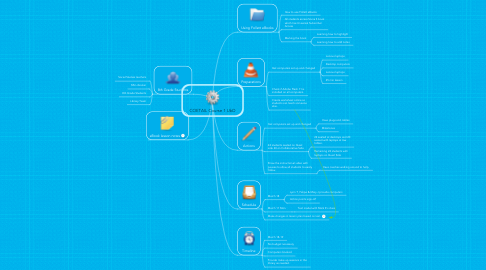 Mind Map: COETAIL Course 1 UbD