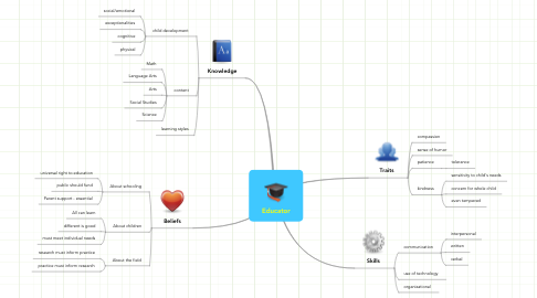 Mind Map: Educator
