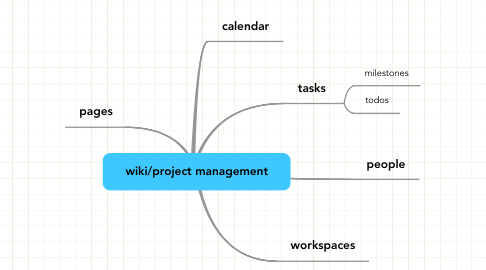 Mind Map: wiki/project management
