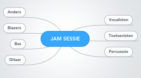 Mind Map: JAM SESSIE