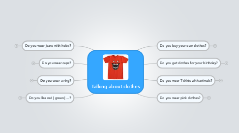 Mind Map: Talking about clothes