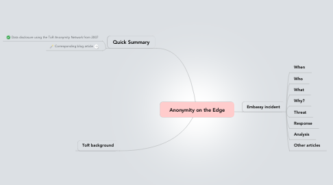 Mind Map: Anonymity on the Edge