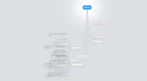 Mind Map: Beroepen