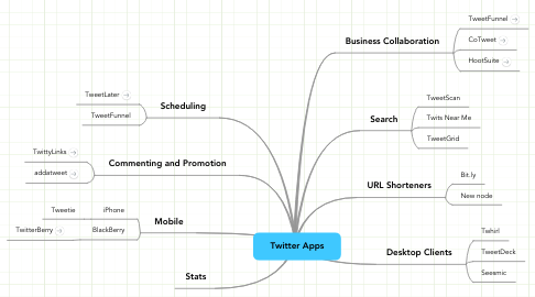 Mind Map: Twitter Apps