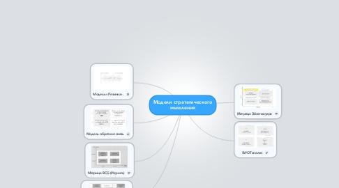 Mind Map: Модели стратегического мышления