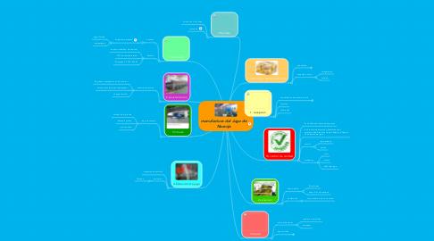 Mind Map: manufactura del Jugo de Naranja