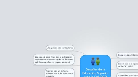 Mind Map: Desafíos de la Educación Superior para la CALIDAD