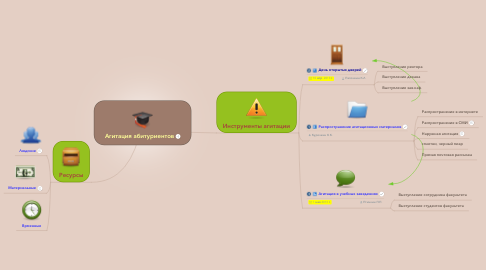 Mind Map: Агитация абитуриентов