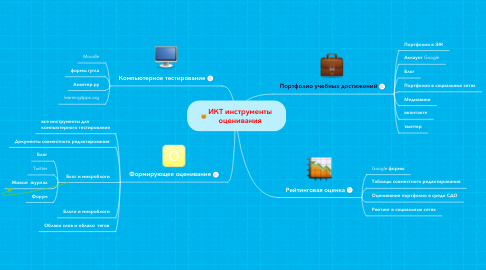 Mind Map: ИКТ инструменты оценивания