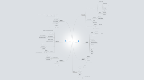 "Mind Map: Mindmap ""born to be wild"""