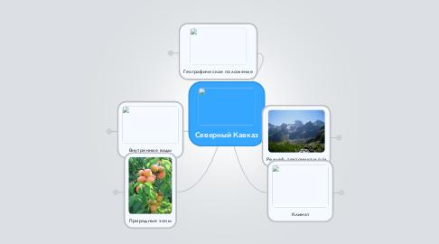Mind Map: Северный Кавказ