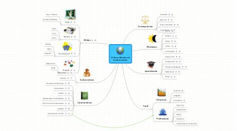 Mind Map: O Novo Mundo do Conhecimento