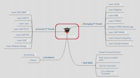 Mind Map: Student Funnel