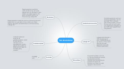 Mind Map: Het absolutisme