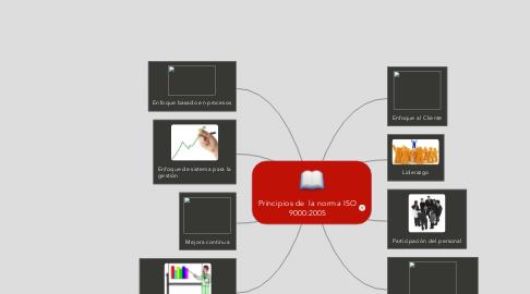 Mind Map: Principios de  la norma ISO 9000:2005