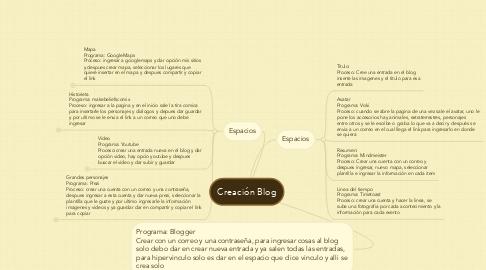 Mind Map: Creación Blog