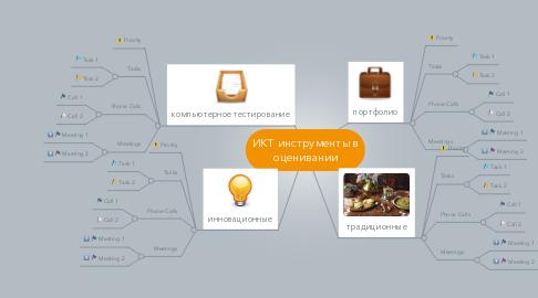 Mind Map: ИКТ инструменты в оценивании