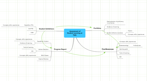 Mind Map: Assessment of