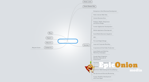 Mind Map: EpicOnion SiteMap