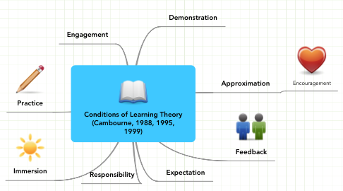 Mind Map: Conditions of Learning Theory (Cambourne, 1988, 1995, 1999)