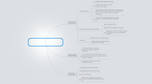 Mind Map: Salary Negotiation Academy: A Potential Partnership between Ask a Manager and Salary Negotiators