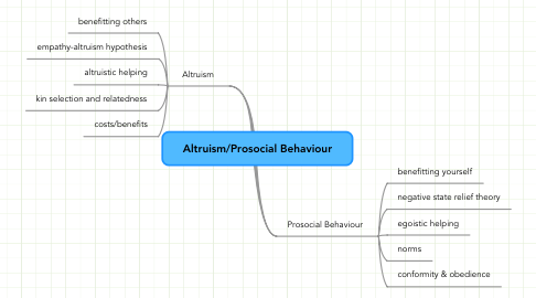 Mind Map: Altruism/Prosocial Behaviour