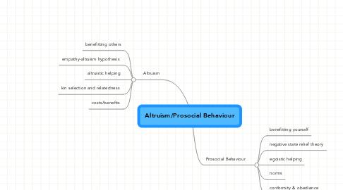 Altruism essay