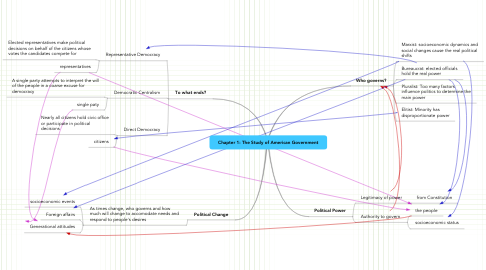Mind Map: Chapter 1: The Study of American Government