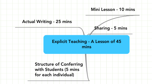 Mind Map: Explicit Teaching - A Lesson of 45 mins