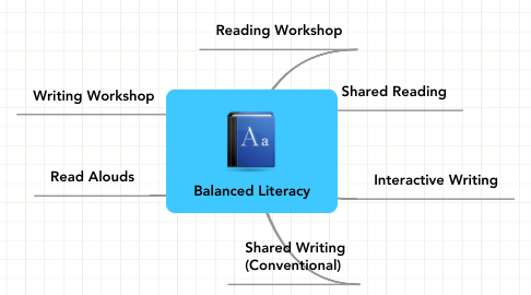 Mind Map: Balanced Literacy