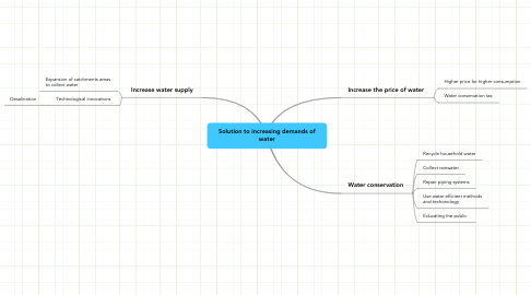 Mind Map: Solution to increasing demands of water