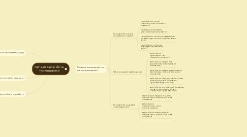 Mind Map: Организация работы техподдержки