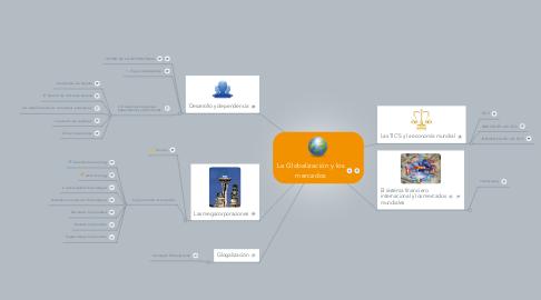 Mind Map: La Globalización y losmercados
