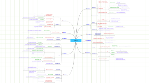Mind Map: 400 words for the Toefl Food crops