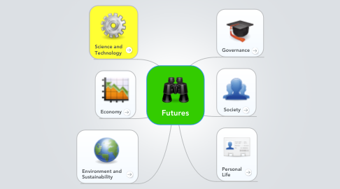 Mind Map: Futures