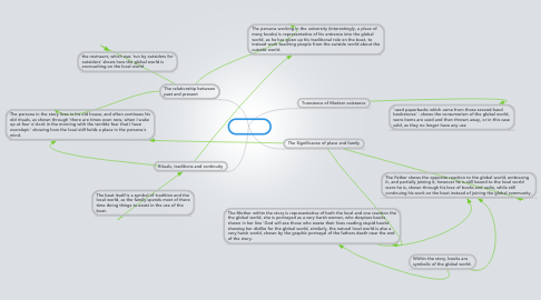 Mind Map: The Boat