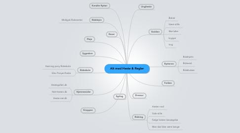 Mind Map: Alt med Heste & Regler