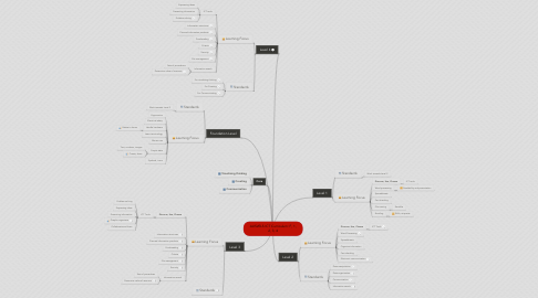 Mind Map: AUSVELS ICT Curriculum: F, 1, 2, 3, 4