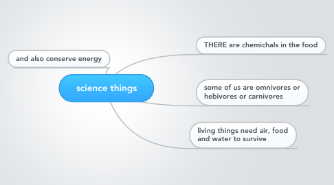 Mind Map: science things