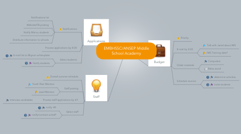 Mind Map: EMBHSSC/ANSEP Middle School Academy