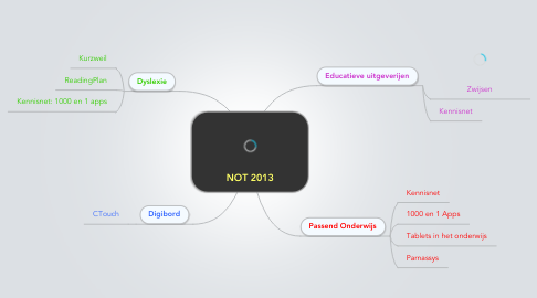 Mind Map: NOT 2013