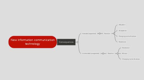 Mind Map: New information communication technology