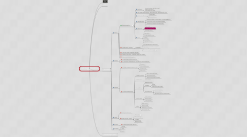 Mind Map: Andy Traub's Self-Publishing System