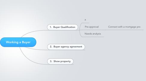 Mind Map: Working a Buyer