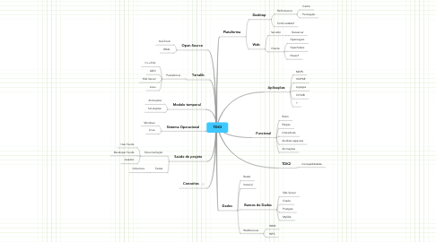 Mind Map: TDK3